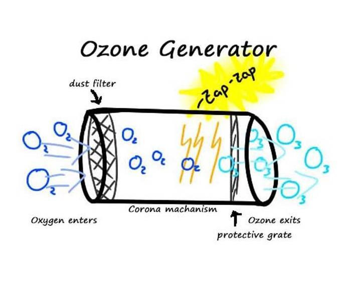 Fire Damage Ozone Generators and Fire Restoration